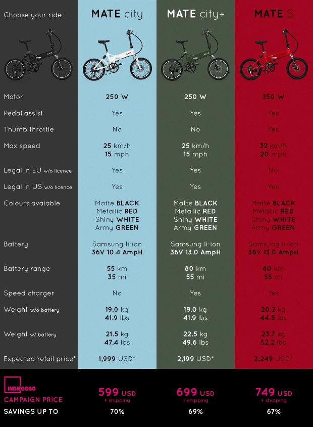 mate-bike-graph
